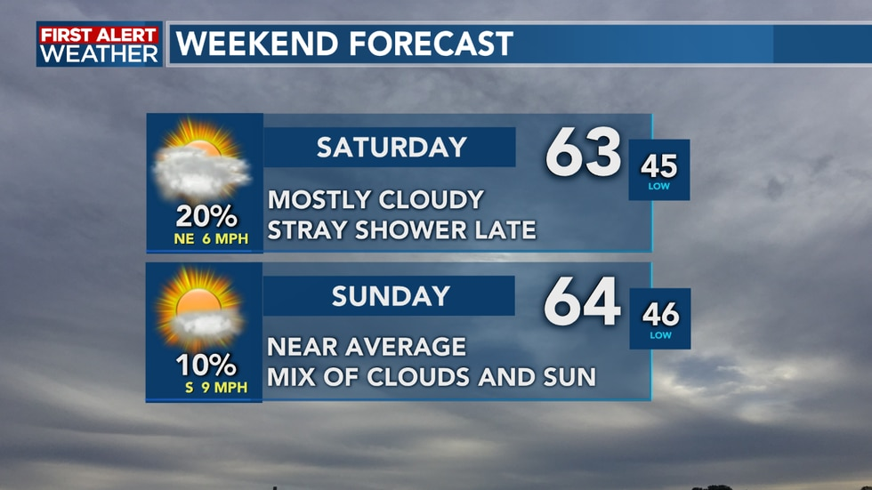 Temperatures stay steady and near average for this weekend