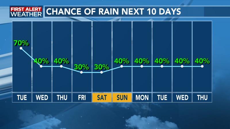 Rain chances slow decrease each afternoon