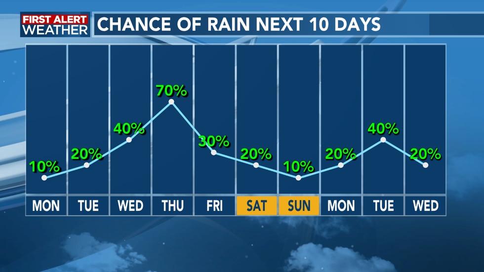 Several fronts bring increased rain chances