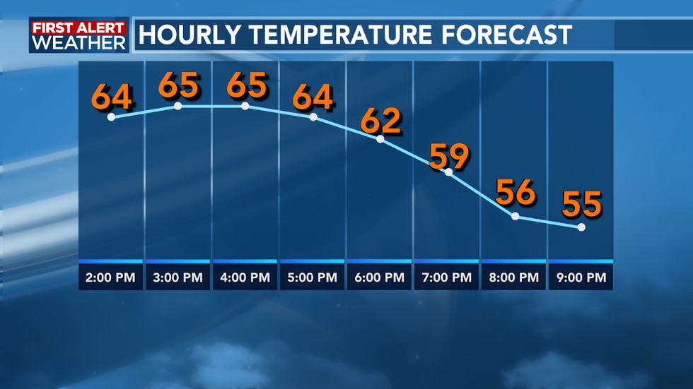 We see another cool evening ahead as we are back into the middle 40's