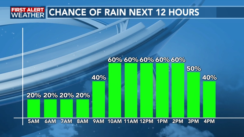 Rain chances will be increasing into mid-morning