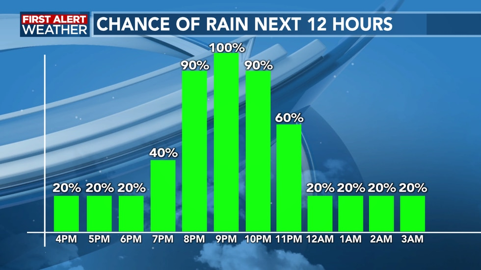 Rain chances increase quickly as we move overnight