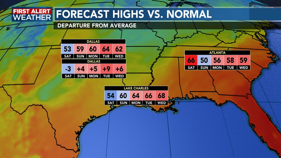Temperatures continue to warm into next week and remain above average