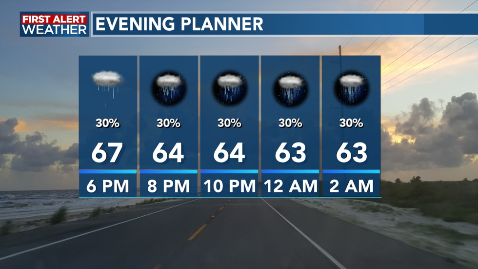 A mostly cloudy evening with a few showers around