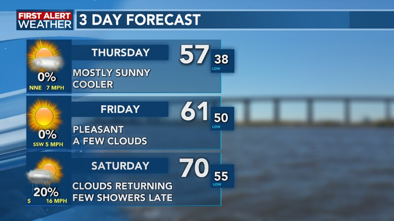 We see a nice end to the week as well as a slightly cooler one