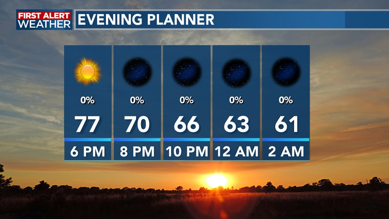 Temperatures steadily fall into the lower 70's