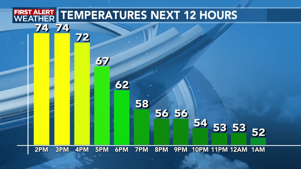Not as cool as we head into Thursday morning, but a light jacket needed
