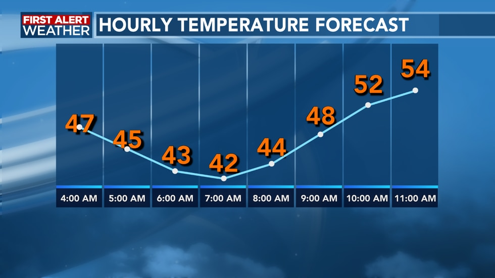 A cool and breezy start to our Friday