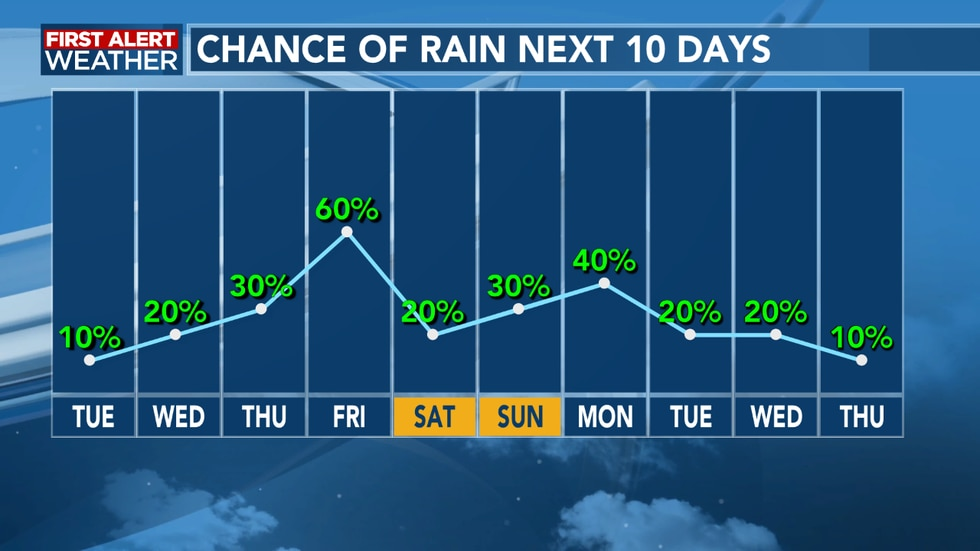 Rain chances increase over the coming days
