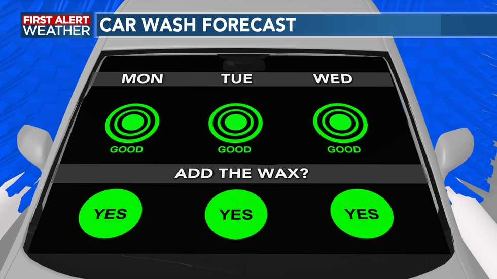 Sunshine returns to start the week, so if you have to get the car washed it will be a good time...