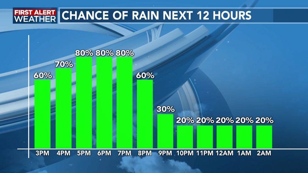 Rain chances remain high this evening, then dropping overnight