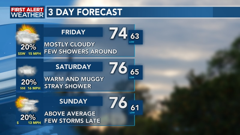 Temperatures remain above average over the next 3 days