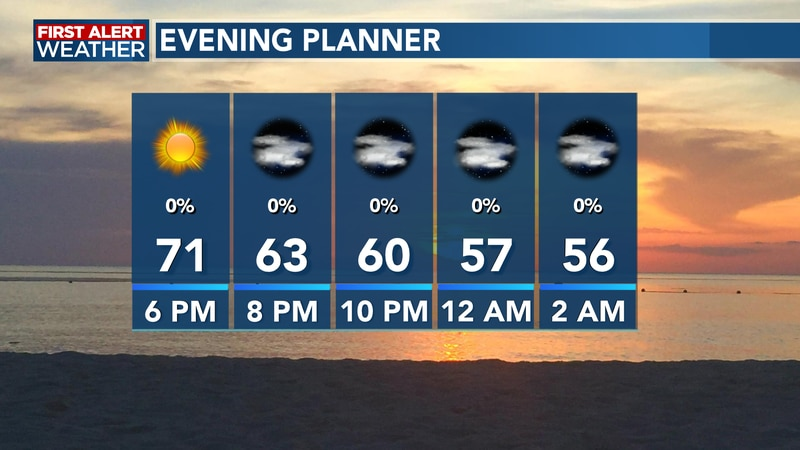 We see temperatures falling quickly through the evening