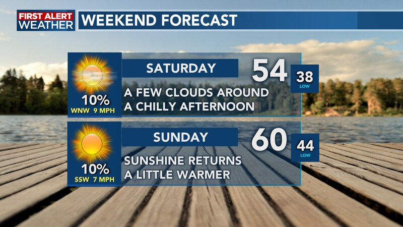 Sunshine and cooler temperatures are around this weekend