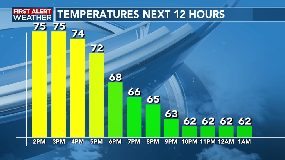 Temperatures will be a little warmer as we head overnight thanks to clouds and fog