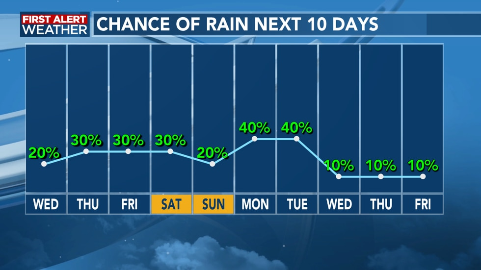 We see the possibility of scattered showers into the weekend