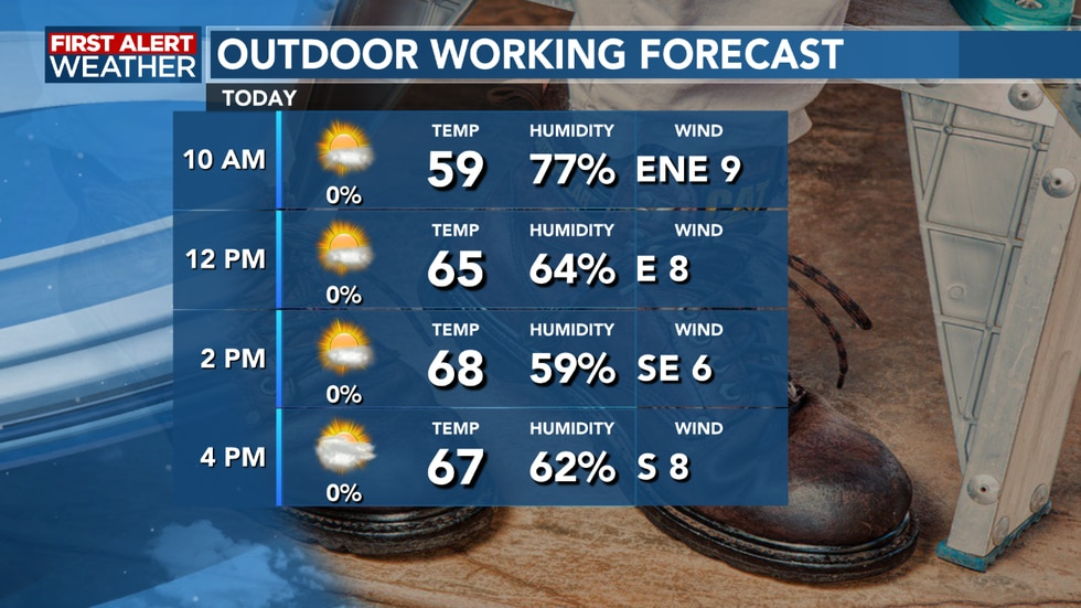 Temperatures are nice and we remain dry for any work outside
