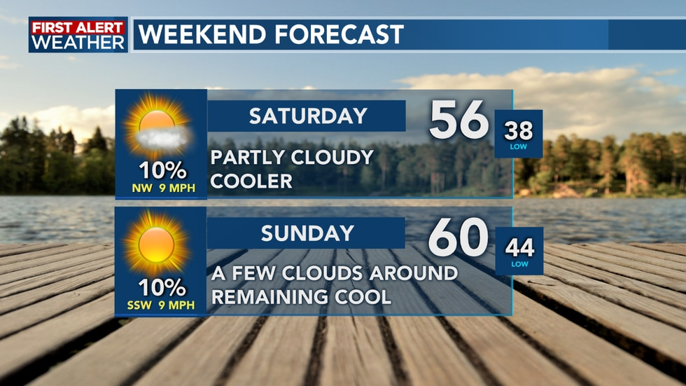 Temperatures remain cool this weekend