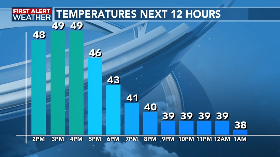 Temperatures fall quickly after sunset as we see clear skies