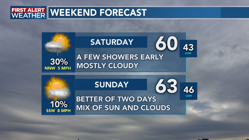 Showers return to start our Saturday, but sunshine arrives for Sunday