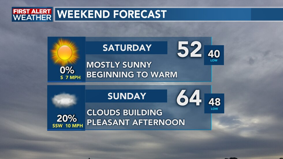We see warmer weather as we head into the weekend