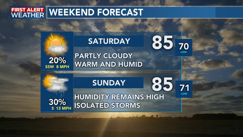A mostly dry start to the weekend turns to some isolated storms by our Sunday
