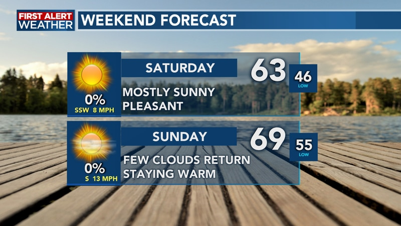 Temperatures warm as we move into the weekend