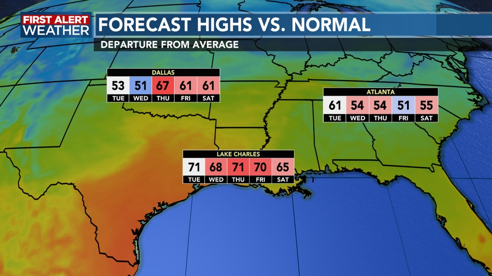 Temperatures remain well above average as we head over the next few days