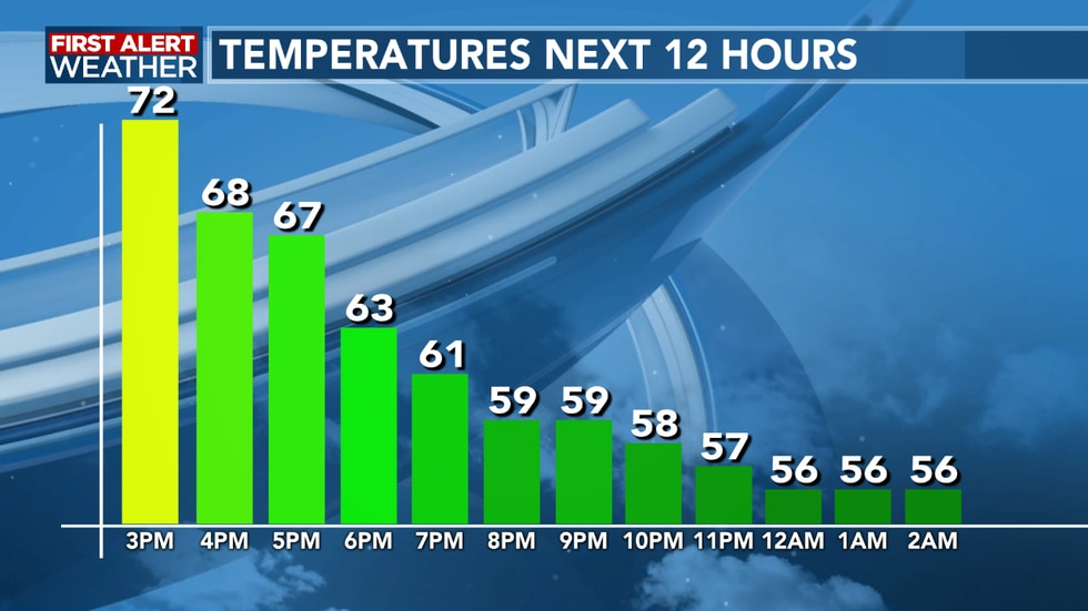 Temperatures will still slowly fall as we head through the evening