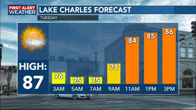 Highs reach the middle to upper 80's once again