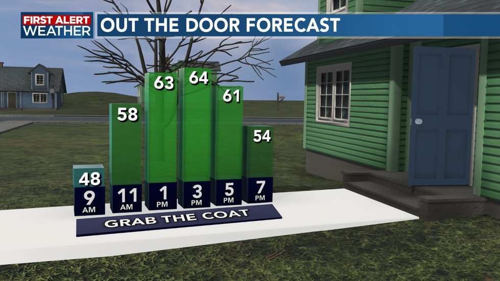 Grab the coat this morning, with sunglasses for the afternoon