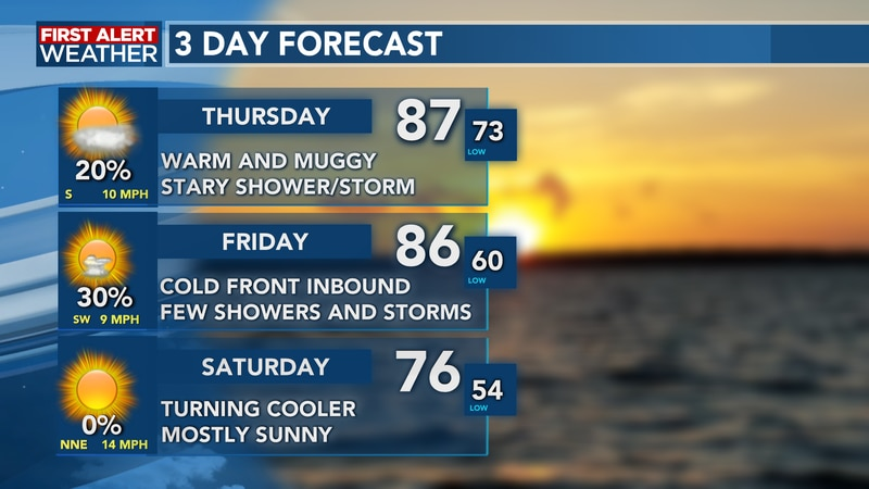 The warm and muggy pattern continues to end the week before cooler weather arrives for weekend