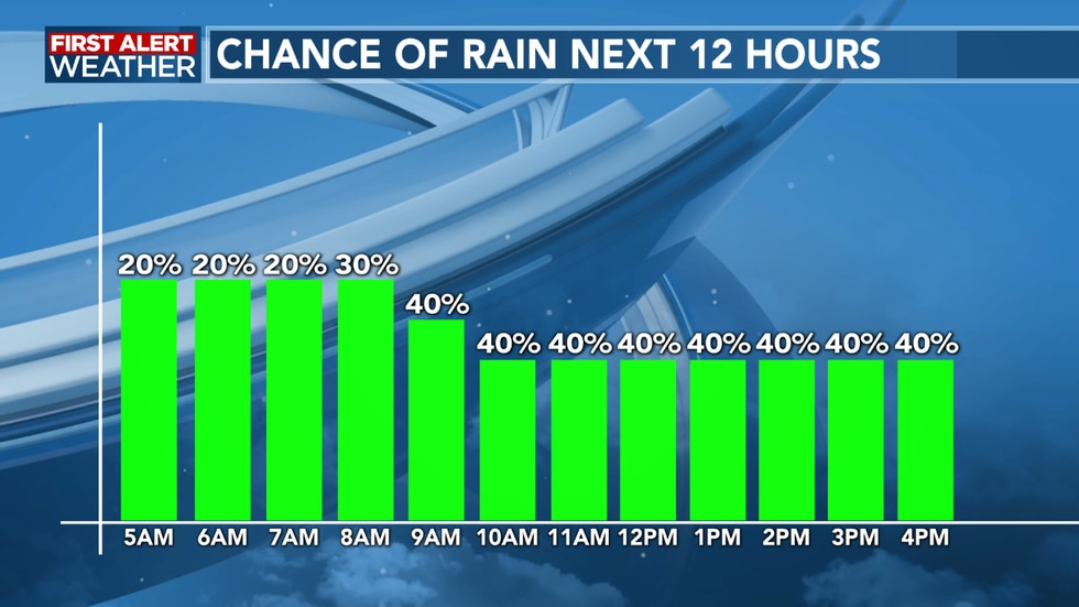 Rain chances remain high this morning slowly tapering off