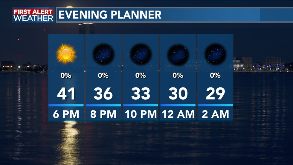 Temperatures fall overnight, but it's the coldest we see as we continue to warm
