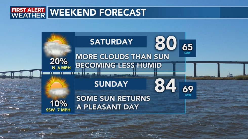 We do see a dry weekend as rain moves out before Saturday