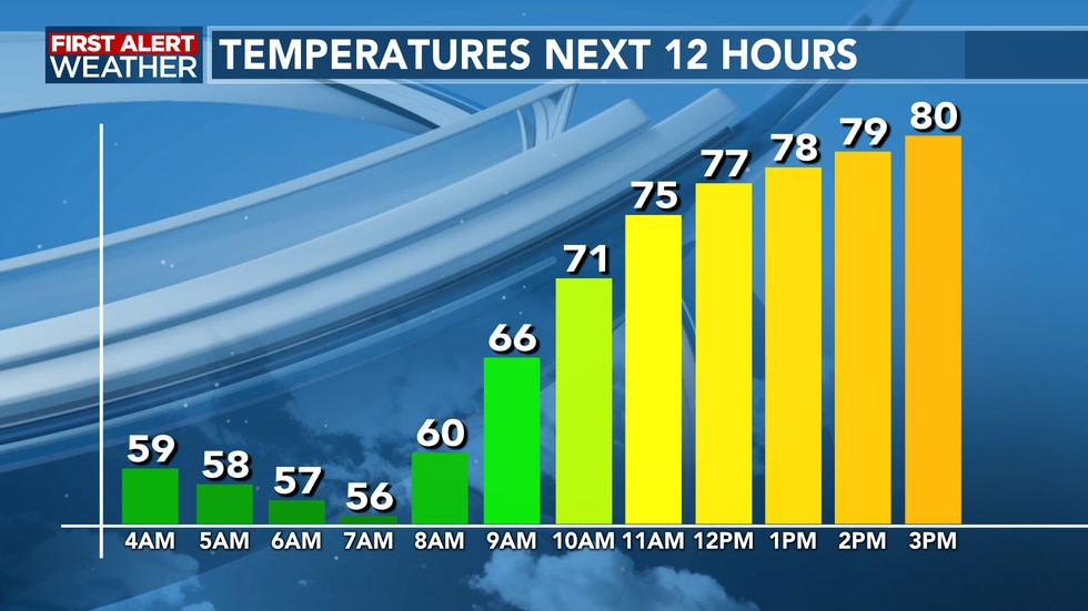 Temperatures continue to remain cool this morning
