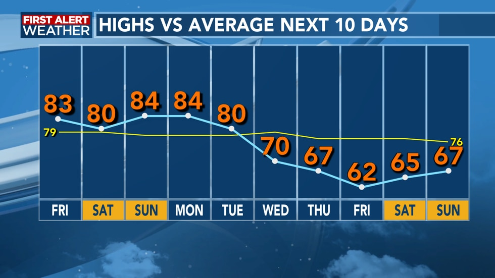 A strong cold front looks to bring cooler temperatures into next week