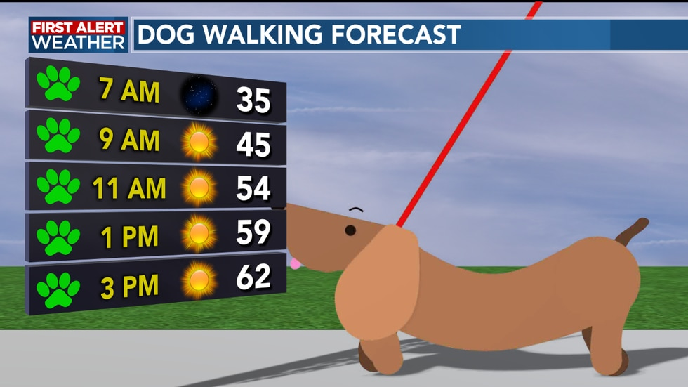 We start off cold this morning, but we warm up into the afternoon