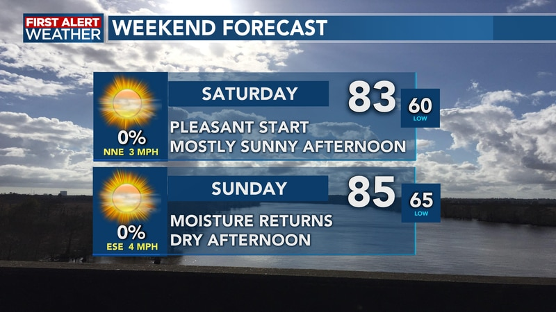 Plenty of sunshine and pleasant temperatures through the weekend