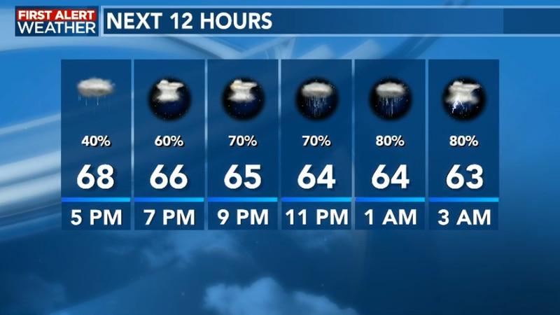 Evening Forecast