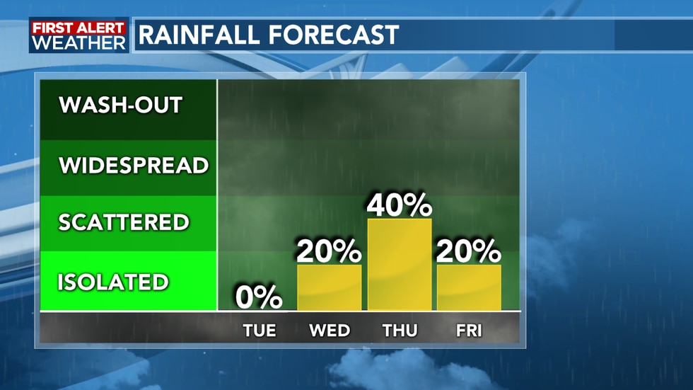 Rain chances increase late week with the arrival of several fronts