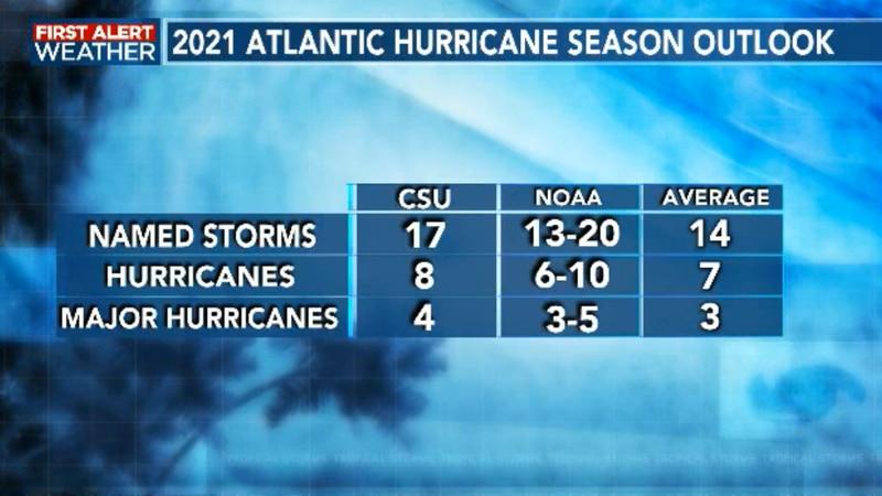 2021 Hurricane Season Outlook