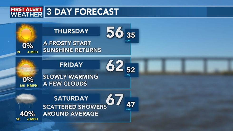 Temperatures slowly climb as we head into Saturday, but so does the rain chances