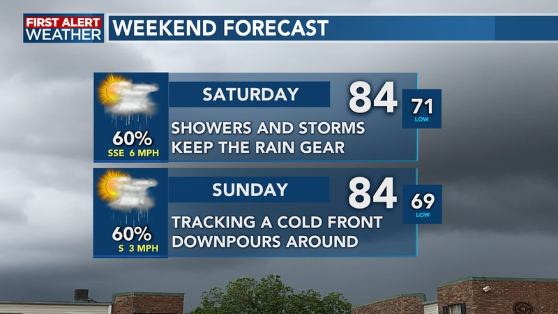 Rounds of showers and storms for both Saturday and Sunday