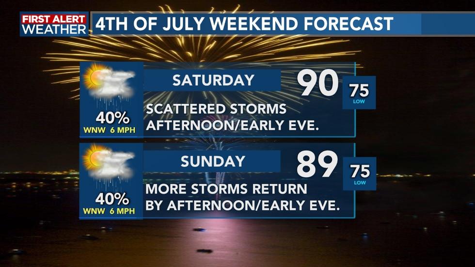 Holiday weekend forecast
