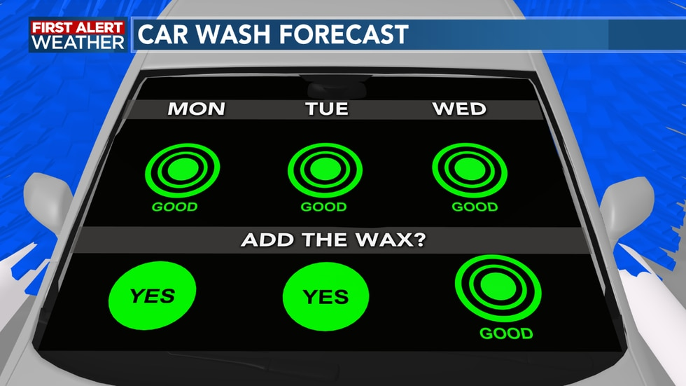 Next few days will be great to wash the car, but things change late week