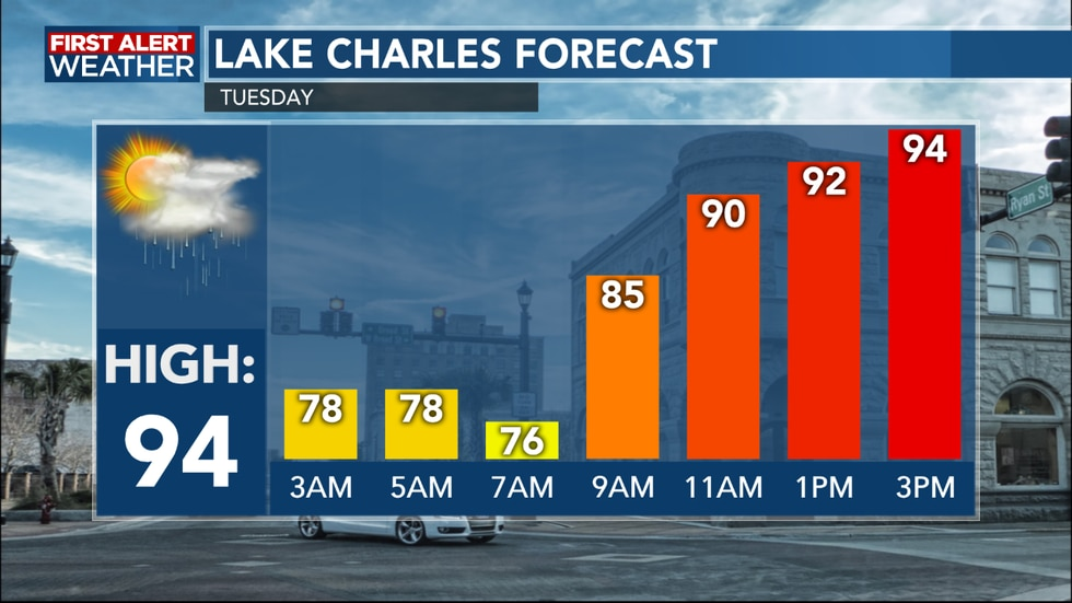 Another warm afternoon ahead with few showers to cool us down