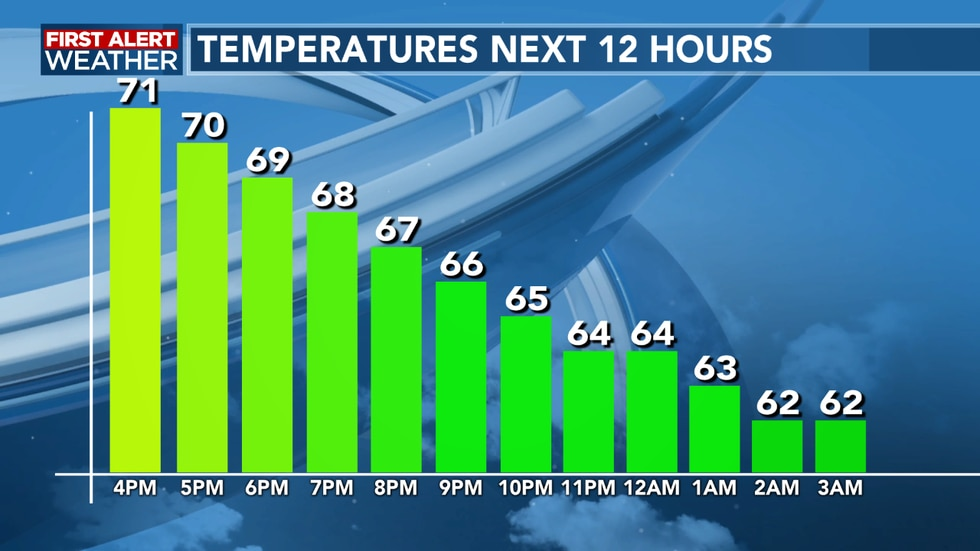 We see temperatures slowly falling overnight