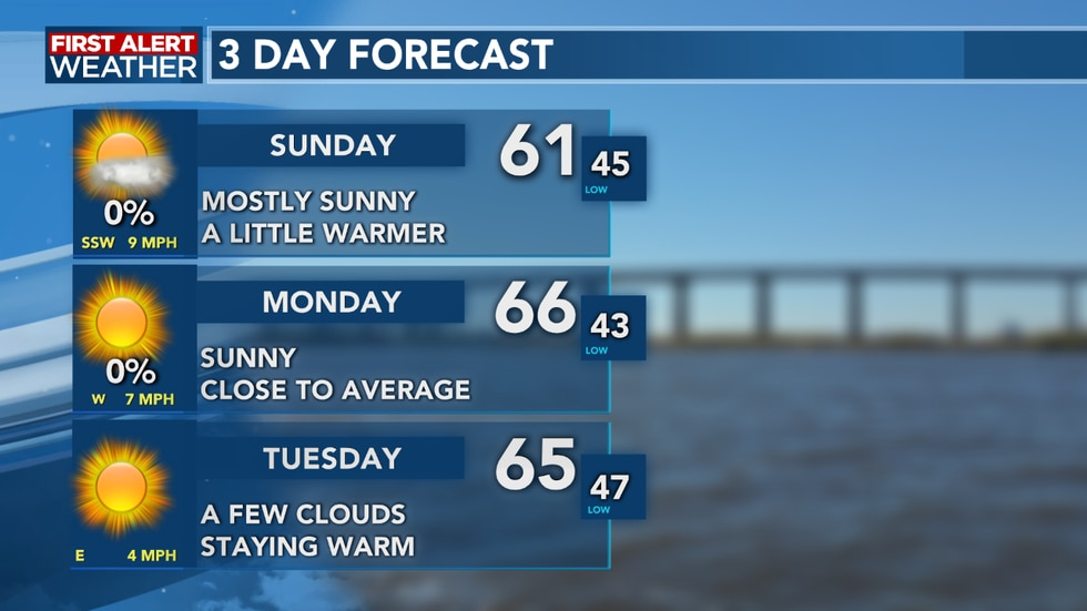 We see temperatures slowly warming into next week
