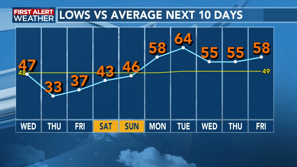 Freezing temperatures return Thursday morning